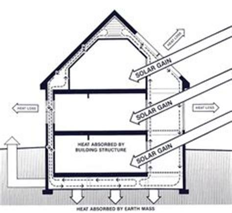 interior view of the atrium solarium in a passive solar