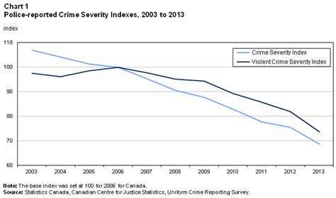 Can I Go To Canada With A Criminal Record Reported Crime Statistics In Canada 2013