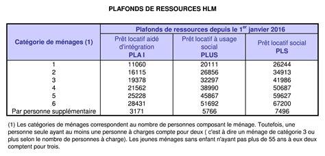 plafond ressources pour allocation logement plafond de ressources hlm 2016 maison image id 233 e