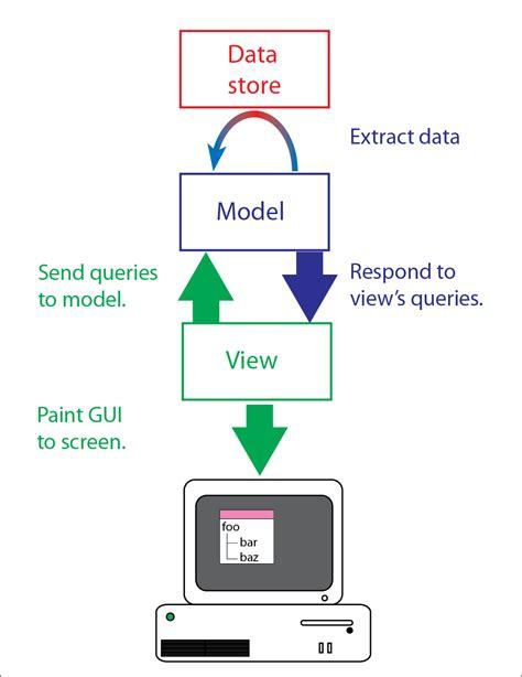qlistview tutorial neurochannels pyside tree tutorial ia models and views