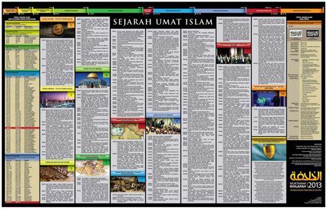 Dinamika Sejarah Umat Islam fa collection poster eksklusif sejarah umat islam edisi