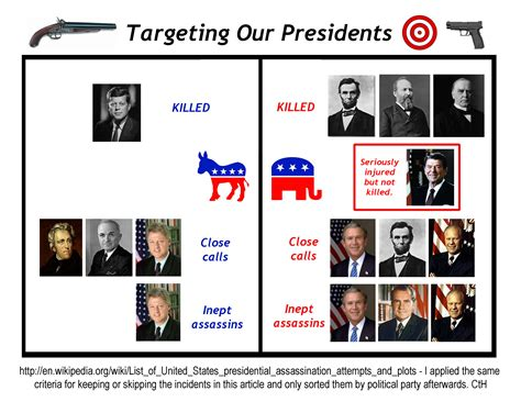 5 News About Our Favorite by Mythbuster Targeting Our Presidents Polination
