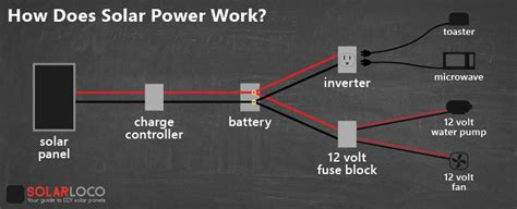 how does a solar system work how does solar power work it s surprisingly simple solarloco