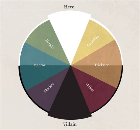 color archetypes hey v what is that color wheel thing you sometimes
