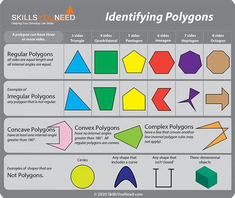 properties  polygons skillsyouneed