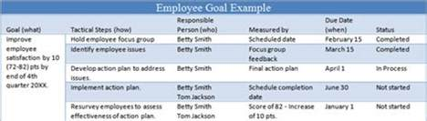 6 tips for managing employee goals the thriving small