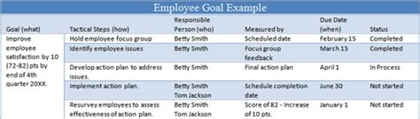 6 Tips For Managing Employee Goals The Thriving Small Business Employee Goals Template