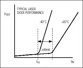 laser diode current max3667 driving a laser diode with the max3667 from a singl 中国百科网