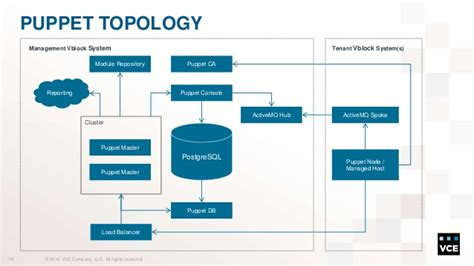 puppet architecture diagram study developing a vblock systems based