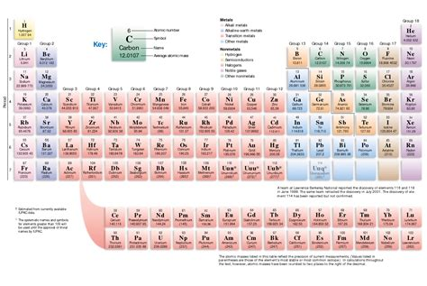 Color Coding The Periodic Table by Periodic Table Coloring Images