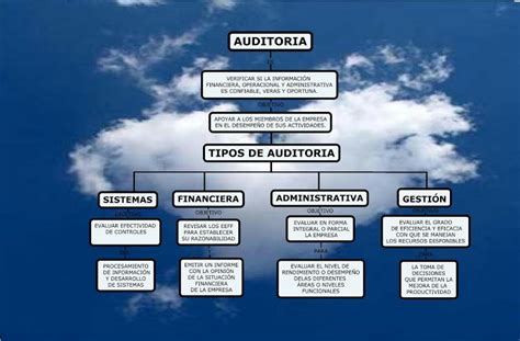 tipos de auditoria tipos de auditoria new style for 2016 2017