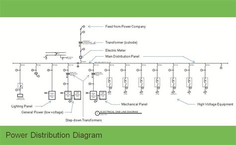 single line diagram of power distribution single line diagram for elevator wiring diagram