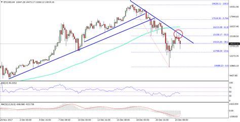bitcoin usd price bitcoin weekly analysis btc usd is under bearish pressure