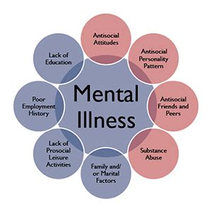 section 10 mental health mental illness symptoms method