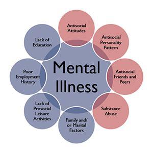 mental illness symptoms causes risk factors