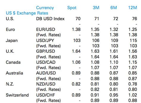 deutsche bank fx forecast deutsche bank currency conversion rates
