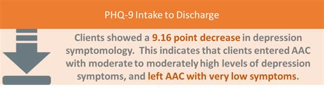 Discharge Cordinators At Detox Centers by American Addiction Centers Outcomes Study