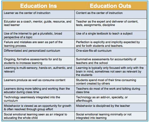 Education 21st Century Essay by Fantastic Chart On 21st Century Education Vs Traditional Education Educational Technology And