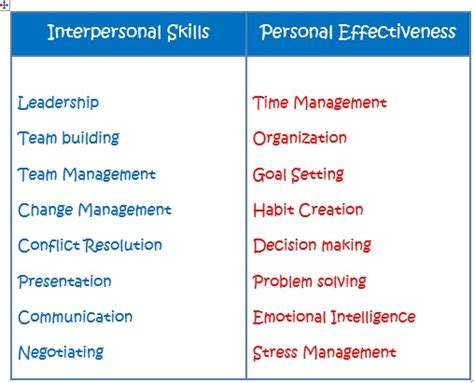 skill enhancement developing personal skills for success
