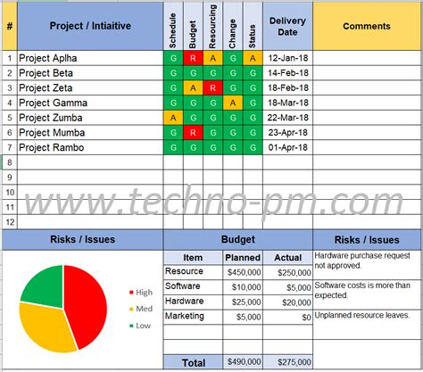 budget template program status report template free project management