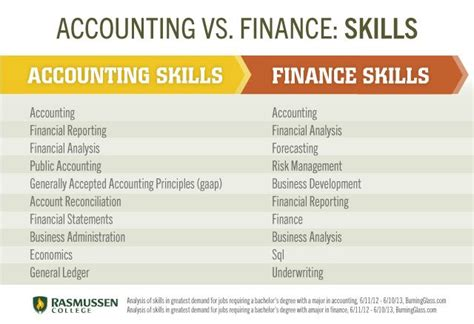 Finance Vs Accounting Mba by Pin By Grant Tilus On Career Demand