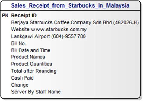 sales receipts data model