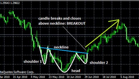 reversal patterns head and shoulders inverse head and shoulders reversal pattern forex4you
