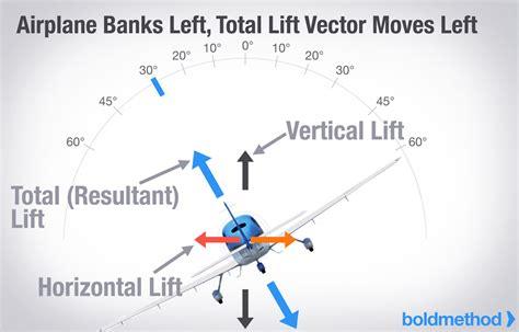 stall speed definition banking 和高度的關係 為什麼邊轉彎總要邊帶桿 flight taiwan 培訓機師