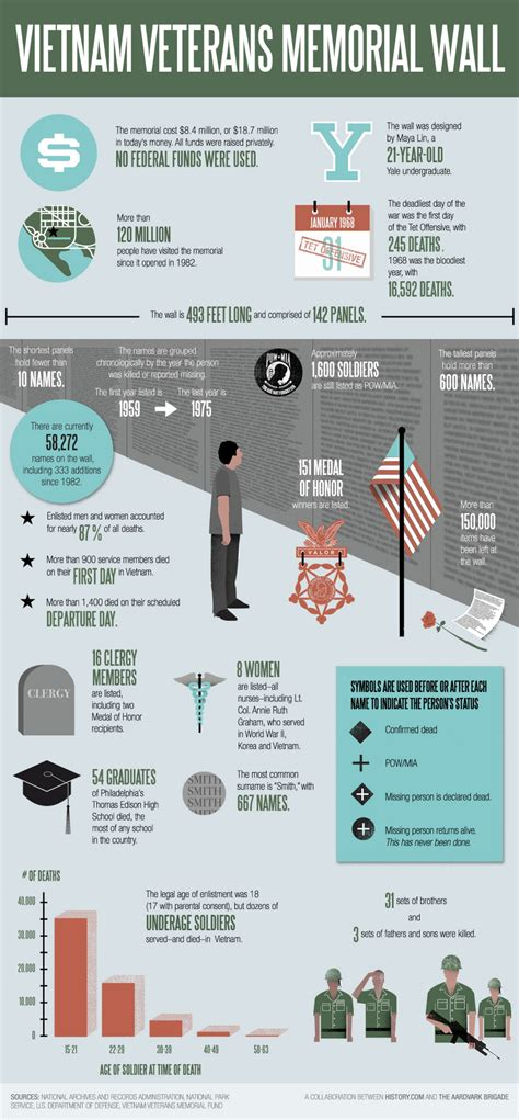 infographic wall vietnam veterans memorial wall visual ly