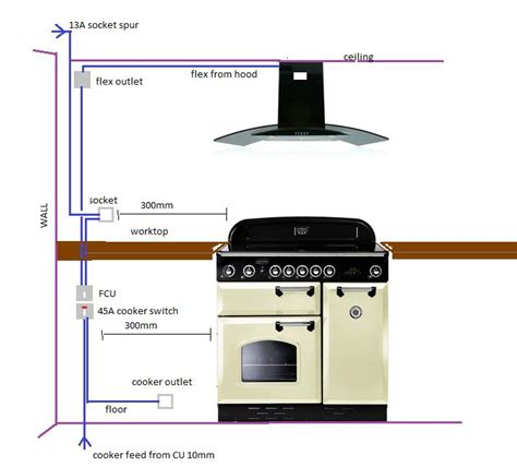 cooker switch ok to locate worktop diynot forums