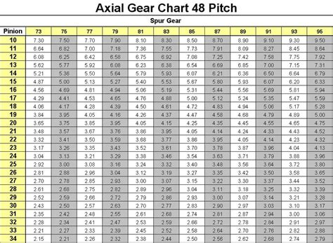 earth gear table gearing chart rccrawler