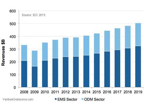 design for economic manufacturing 2014 19 forecast electronics manufacturing design