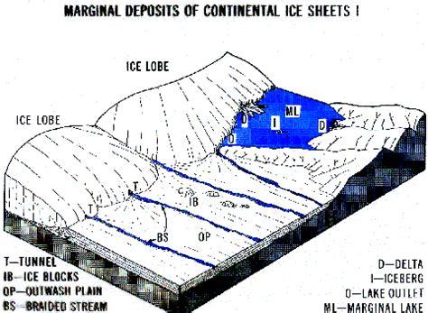 continental glacier diagram glacial erosion diagram