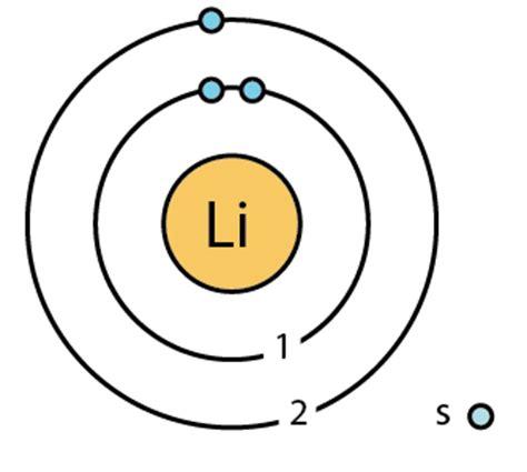 bohr diagram of lithium image gallery lithium model