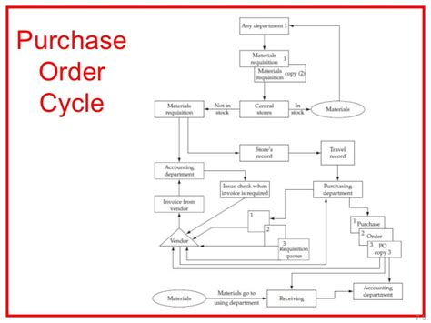 purchasing procedure flowchart purchasing procedures flow chart pictures to pin on