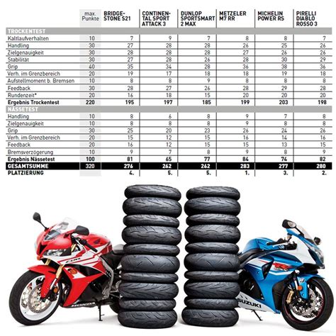Motorrad Tyre Test 2017 by Motorcycle Tyre Test Sport Tyres 2017 Mc Tyres