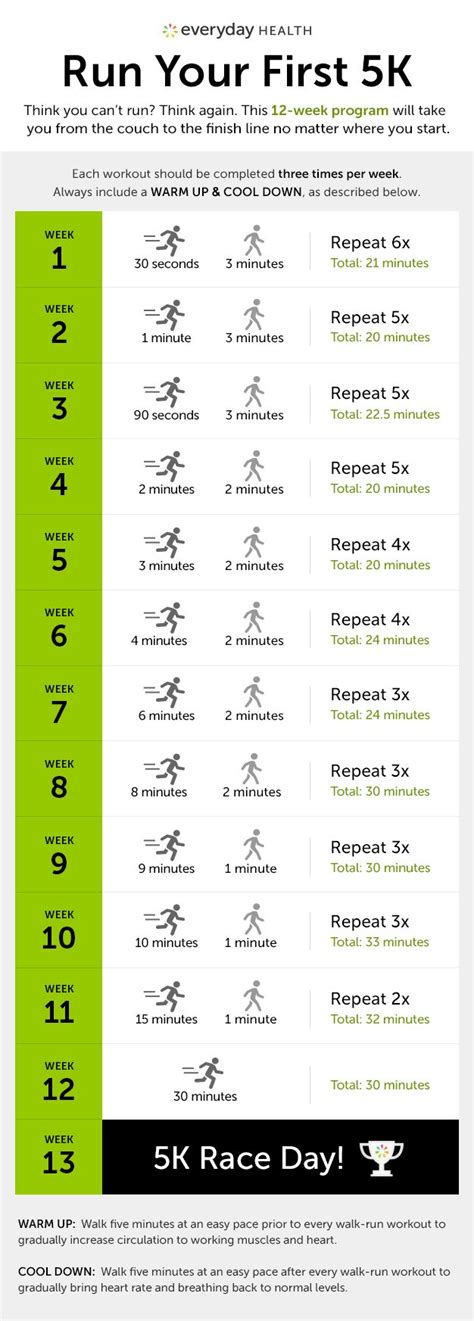 easy couch to 5k 13 week training program for beginner runners who are