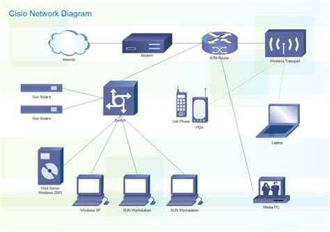cisco home network design cisco network diagram free cisco network diagram templates