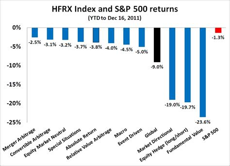 jp fund performance humble student of the markets a terrible 2011 for hedge funds