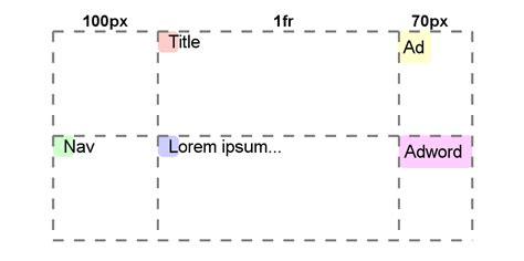 column layout work css grid layout is just around the corner