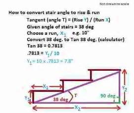 Formula For Stair Treads And Risers by Use Triangles Amp Simple Geometry To Aid Building Framing