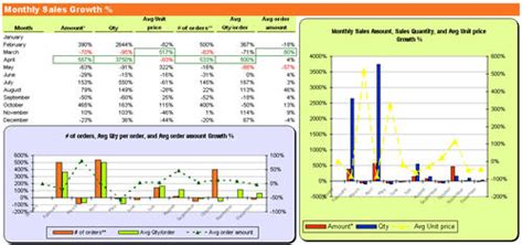 sle item analysis report excel dashboard quickbooks item sales report forecast