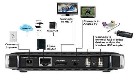the set top box to netgear s digital entertainer
