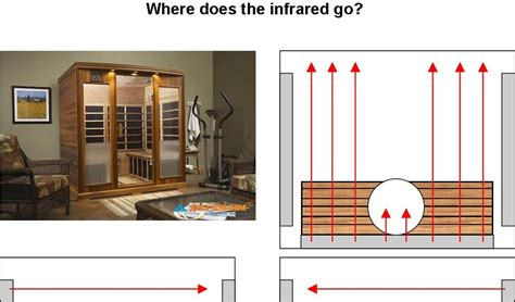 Sauna Room Near Me by The Near Infrared Sauna Experience How To Get More From