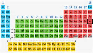 Kr Periodic Table by Krypton The Periodic Table At Knowledgedoor