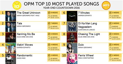 Top Songs Played For The opm top 10 mps year end 2016 most played songs
