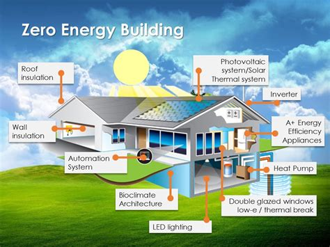 zero energy home kits zero energy home kits build your home zero energy 28