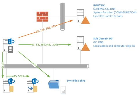 publishing lync topology firewall requirements missing
