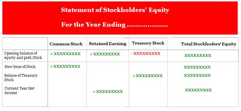 Getting Into Equity After Mba by M A Audits Academi How To Prepare A Statement Of
