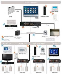 home automation wiring images
